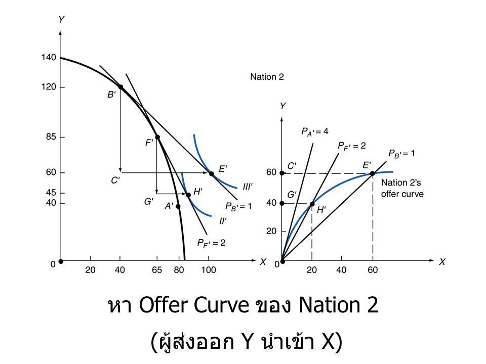 หา Offer Curve ของ Nation 2 ( ผู้ส่งออก Y นำเข้า X)