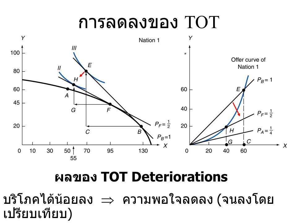 • การถดถอยของ TOT (TOT Deterioration) – ราคาสินค้าส่งออกลดลงโดย เปรียบเทียบกับราคาสินค้านำเข้า – การลดลงในสวัสดิการของประเทศ นั้นๆ
