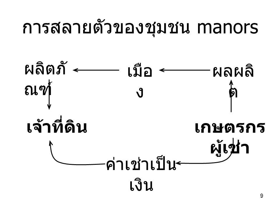 9 การสลายตัวของชุมชน manors ผลิตภั ณฑ์ เมือ ง ผลผลิ ต เกษตรกร ผู้เช่า ค่าเช่าเป็น เงิน เจ้าที่ดิน