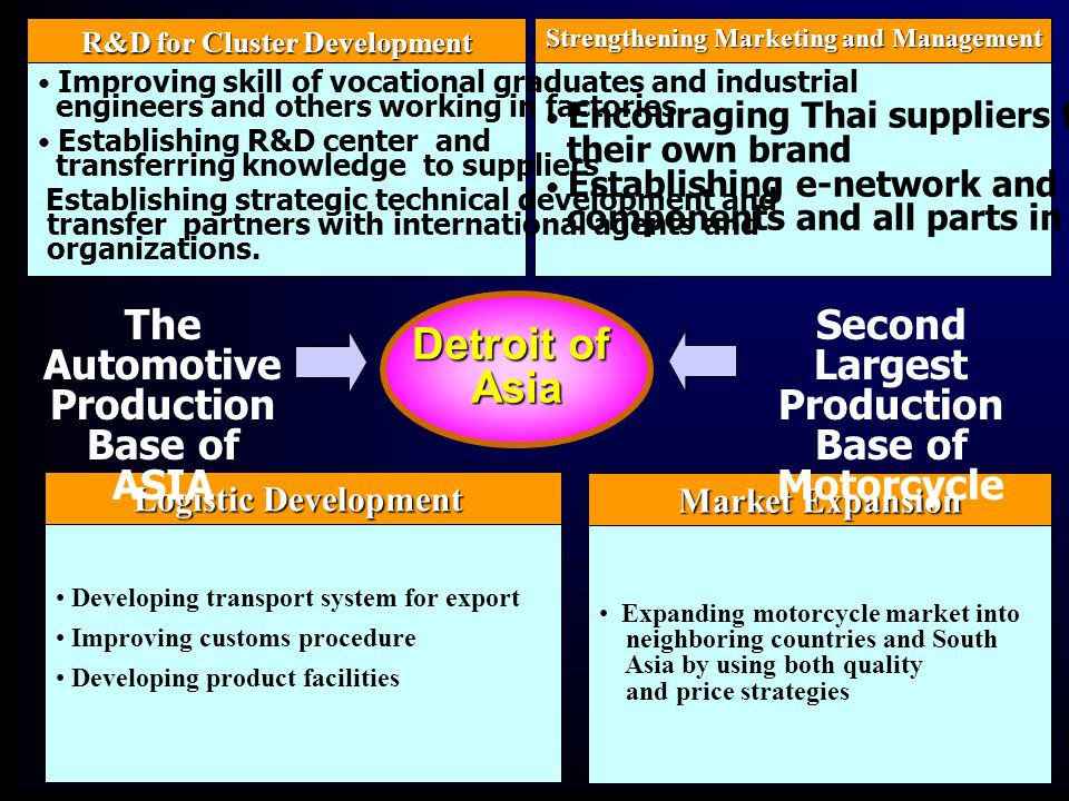 Strengthening Marketing and Management • Encouraging Thai suppliers to create their own brand • Establishing e-network and market for components and all parts in supply chain R&D for Cluster Development • Improving skill of vocational graduates and industrial engineers and others working in factories • Establishing R&D center and transferring knowledge to suppliers Establishing strategic technical development and transfer partners with international agents and organizations.