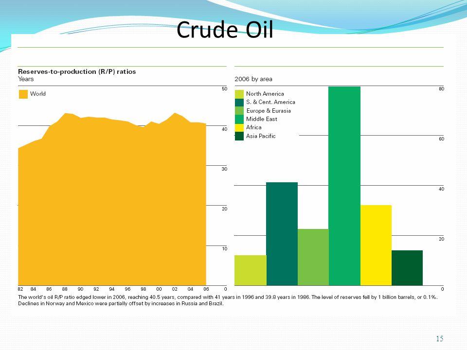 Crude Oil 15