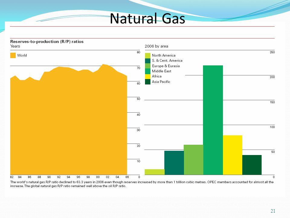 Natural Gas 21