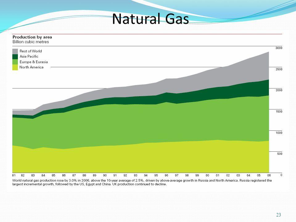 Natural Gas 23