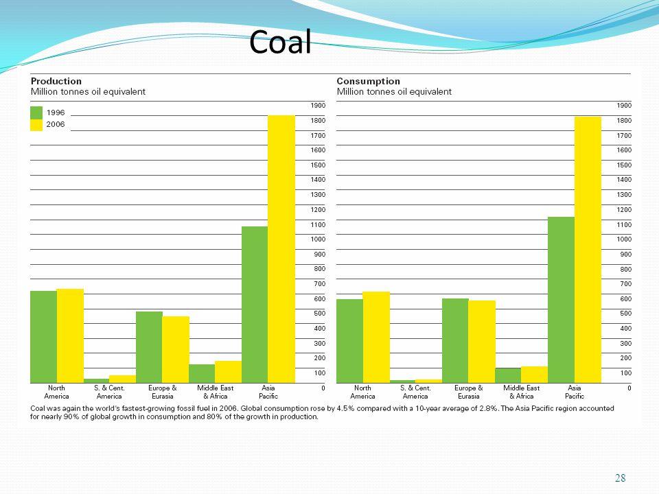 Coal 28