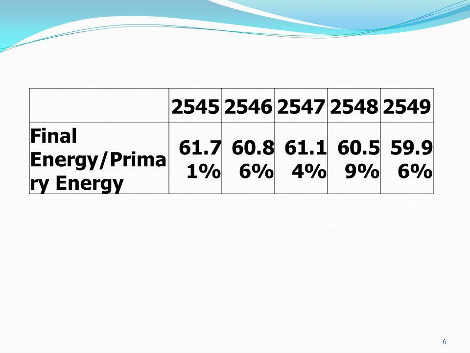 6 25452546254725482549 Final Energy/Prima ry Energy 61.7 1% 60.8 6% 61.1 4% 60.5 9% 59.9 6%