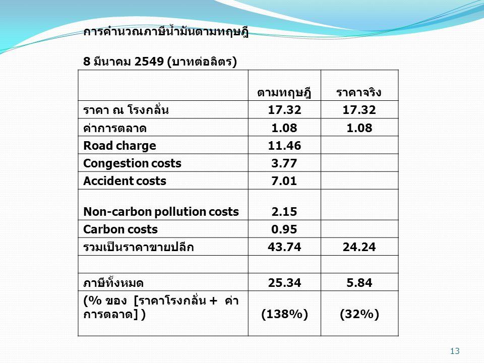 13 การคำนวณภาษีน้ำมันตามทฤษฎี 8 มีนาคม 2549 ( บาทต่อลิตร ) ตามทฤษฎีราคาจริง ราคา ณ โรงกลั่น 17.32 ค่าการตลาด 1.08 Road charge11.46 Congestion costs3.77 Accident costs7.01 Non-carbon pollution costs2.15 Carbon costs0.95 รวมเป็นราคาขายปลีก 43.7424.24 ภาษีทั้งหมด 25.345.84 (% ของ [ ราคาโรงกลั่น + ค่า การตลาด ] ) (138%) (32%)