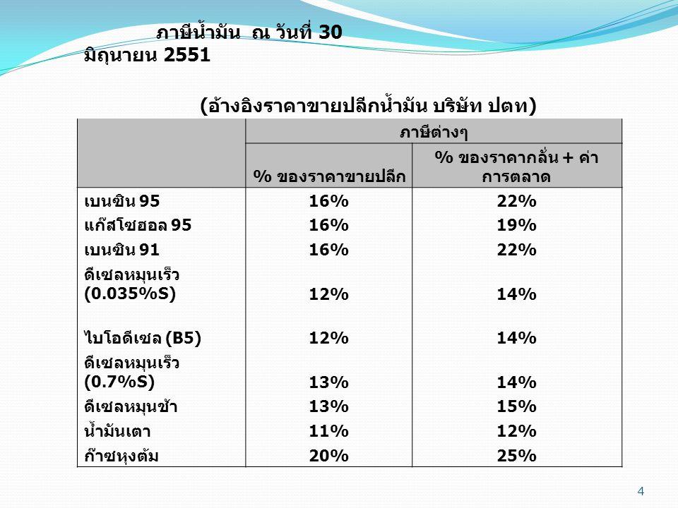 4 ภาษีน้ำมัน ณ วันที่ 30 มิถุนายน 2551 ( อ้างอิงราคาขายปลีกน้ำมัน บริษัท ปตท ) ภาษีต่างๆ % ของราคาขายปลีก % ของราคากลั่น + ค่า การตลาด เบนซิน 95 16%22% แก๊สโซฮอล 95 16%19% เบนซิน 91 16%22% ดีเซลหมุนเร็ว (0.035%S)12%14% ไบโอดีเซล (B5) 12%14% ดีเซลหมุนเร็ว (0.7%S)13%14% ดีเซลหมุนช้า 13%15% น้ำมันเตา 11%12% ก๊าซหุงต้ม 20%25%
