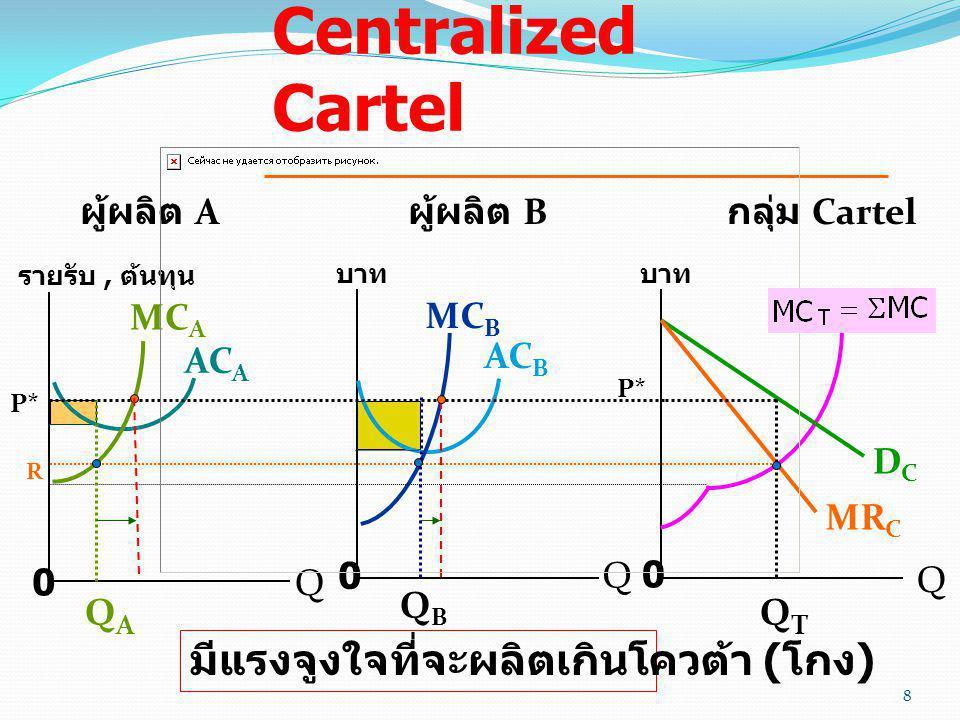 แบบจำลอง Centralized Cartel ผู้ผลิต A ผู้ผลิต B กลุ่ม Cartel รายรับ, ต้นทุน Q 0 บาท Q 0 Q 0 MC A MC B DCDC MR C QTQT P* R QAQA QBQB AC A AC B มีแรงจูง