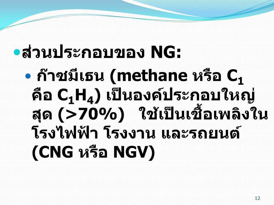 12  ส่วนประกอบของ NG:  ก๊าซมีเธน (methane หรือ C 1 คือ C 1 H 4 ) เป็นองค์ประกอบใหญ่ สุด (>70%) ใช้เป็นเชื้อเพลิงใน โรงไฟฟ้า โรงงาน และรถยนต์ (CNG หรือ NGV) 12