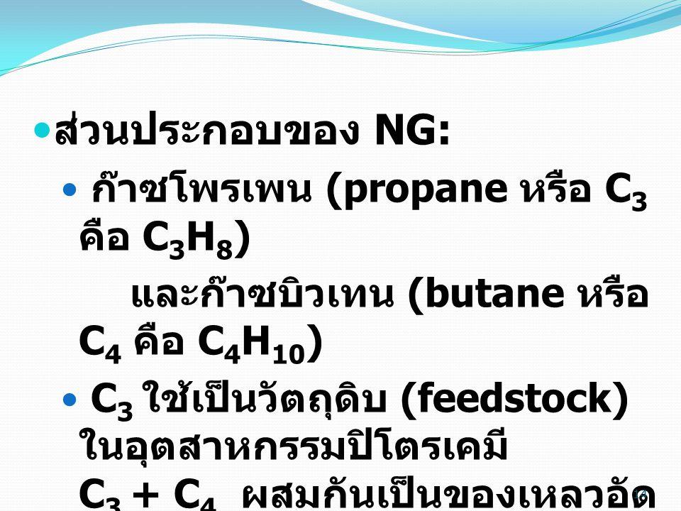 14  ส่วนประกอบของ NG:  ก๊าซโพรเพน (propane หรือ C 3 คือ C 3 H 8 ) และก๊าซบิวเทน (butane หรือ C 4 คือ C 4 H 10 )  C 3 ใช้เป็นวัตถุดิบ (feedstock) ในอุตสาหกรรมปิโตรเคมี C 3 + C 4 ผสมกันเป็นของเหลวอัด ใส่ถัง เป็นก๊าซหุงต้ม (liquefied petroleum gas หรือ LPG) ใช้ เป็นเชื้อเพลิงเพื่อหุงต้ม ใน โรงงาน และในยานยนต์ 14