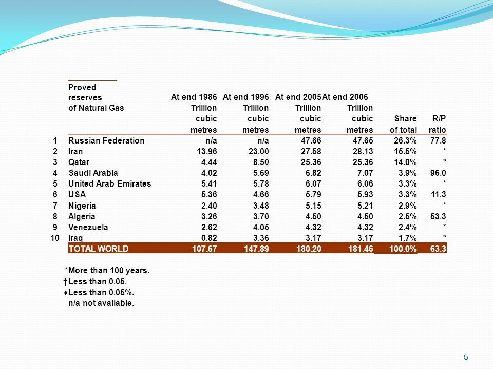 7 Natural Gas Production Change2006 Billion cubic metres 2006 overshare 2001200220032004200520062005of total 1 Russian Federation542.4555.4578.6591.0598.0612.12.4%21.3% 2USA555.5536.0540.8526.4511.8524.12.3%18.5% 3Canada186.8187.8182.7183.6185.9187.00.6%6.5% 4Iran66.075.081.591.8100.9105.04.1%3.7% 5Norway53.965.573.178.585.087.63.1%3.0% 6Algeria78.280.482.882.088.284.5–4.3%2.9% 7United Kingdom105.9103.6102.996.087.580.0–8.6%2.8% 8Indonesia66.370.472.873.373.874.00.3%2.6% 9Saudi Arabia53.756.760.165.771.273.73.5%2.6% 10Turkmenistan47.949.955.154.458.862.25.9%2.2% TOTAL WORLD2482.12524.62614.32703.12779.82865.33.0%100.0%