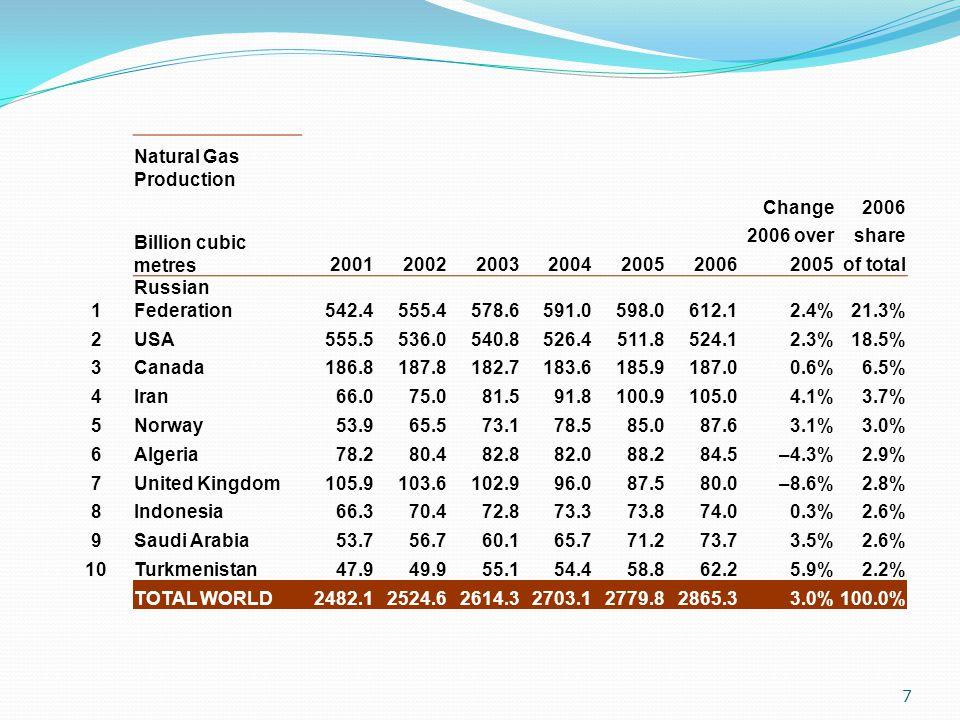 18  ก๊าซธรรมชาติในไทย :  ส่วนอื่นๆ ใช้เป็นวัตถุดิบ (feedstock) ในอุตสาหกรรม ปิโตรเคมี และใช้กลั่นเป็น ผลิตภัณฑ์น้ำมัน  การผลิตเพิ่มทุกปี แต่ไม่พอใช้ จึง ต้องนำเข้าจากพม่าตั้งแต่ปี 2543 โดยขนส่งทางท่อ ในปัจจุบันก๊าซ พม่าเป็น 30% ของการใช้ทั้งหมด 18
