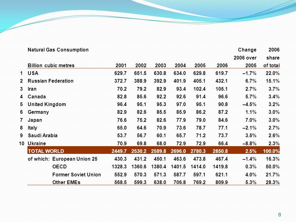 19  ก๊าซธรรมชาติในไทย :  ในปี 2550 การผลิตเริ่มในพื้นที่ ร่วมพัฒนา ไทย - มาเลเซีย (Joint Development Area หรือ JDA)  ต้นปี 2550 ไทยมีปริมาณสำรอง ของ NG อยู่ 14.8 ล้านล้าน ลบ.