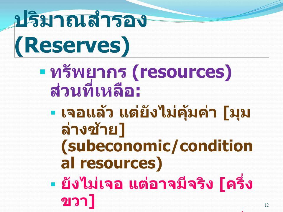  ทรัพยากร (resources) ส่วนที่เหลือ :  เจอแล้ว แต่ยังไม่คุ้มค่า [ มุม ล่างซ้าย ] (subeconomic/condition al resources)  ยังไม่เจอ แต่อาจมีจริง [ ครึ่