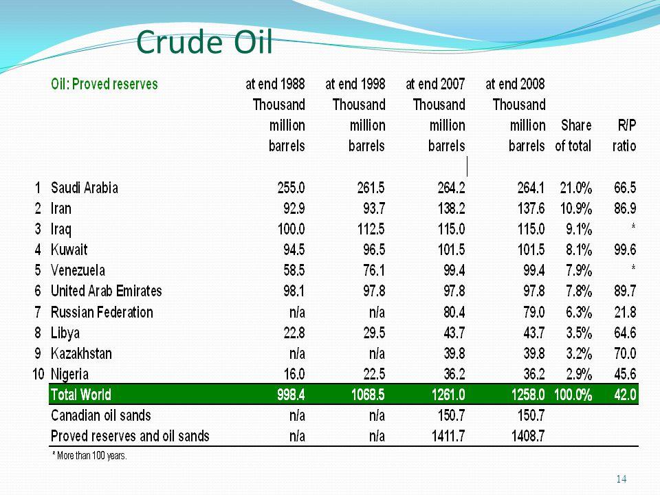 14 Crude Oil