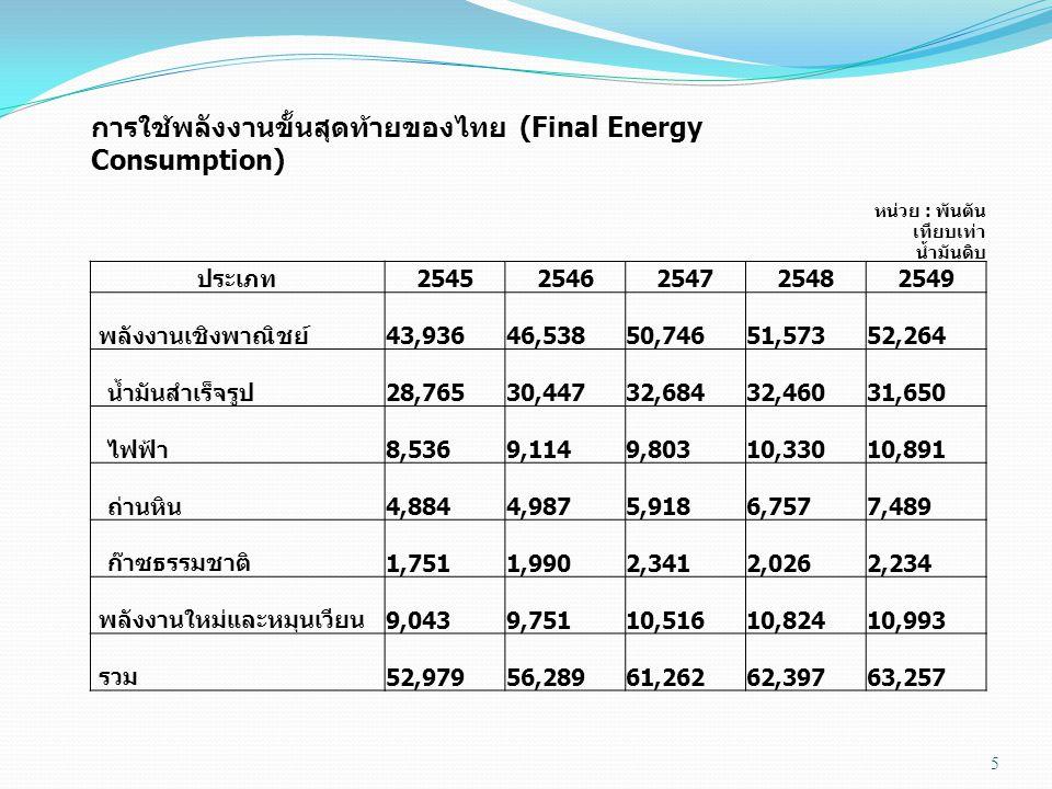 5 การใช้พลังงานขั้นสุดท้ายของไทย (Final Energy Consumption) หน่วย : พันตัน เทียบเท่า น้ำมันดิบ ประเภท 25452546254725482549 พลังงานเชิงพาณิชย์ 43,936 4
