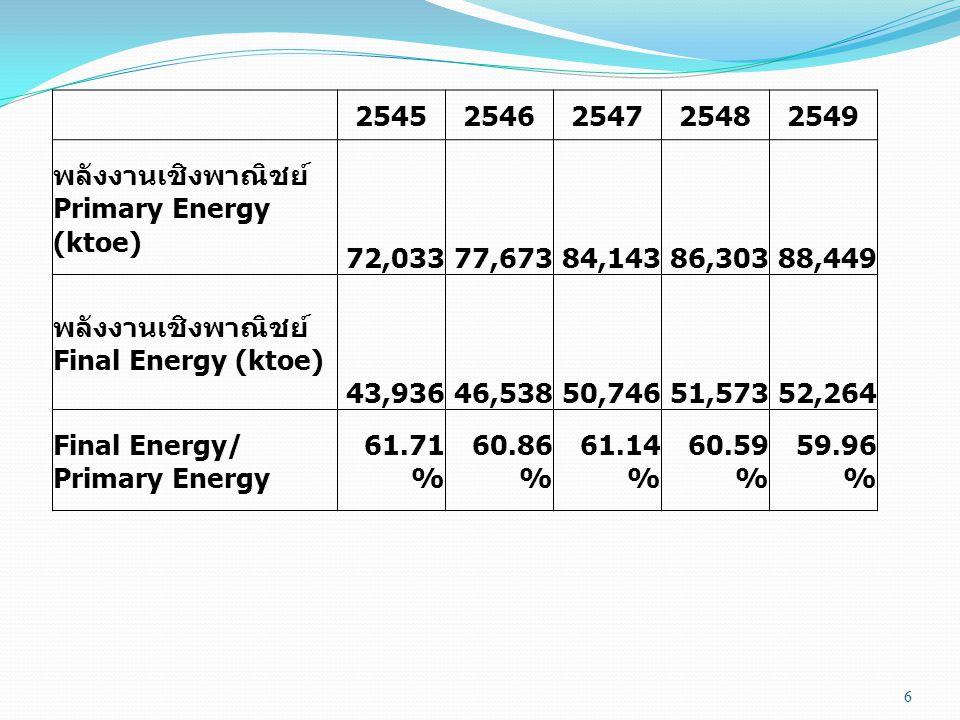 6 25452546254725482549 พลังงานเชิงพาณิชย์ Primary Energy (ktoe) 72,033 77,673 84,143 86,303 88,449 พลังงานเชิงพาณิชย์ Final Energy (ktoe) 43,936 46,53