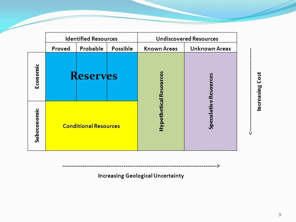  ทั้งกล่องเสมือนทรัพยากร (resources) ที่มีอยู่ ทั้งหมดในโลก 10 ปริมาณสำรอง (Reserves)