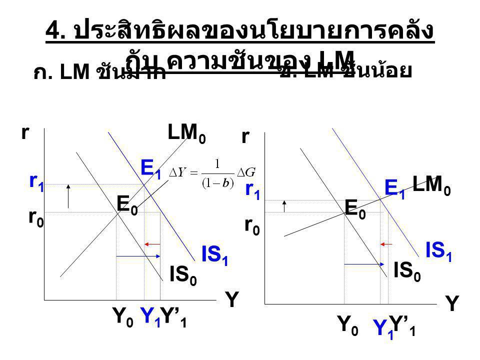 4. ประสิทธิผลของนโยบายการคลัง กับ ความชันของ LM r Y IS 0 LM 0 IS 1 r YLM 0 Y0Y0 Y' 1 Y1Y1 Y0Y0 Y1Y1 r0r0 r1r1 r0r0 r1r1 ก. LM ชันมาก ข. LM ชันน้อย IS