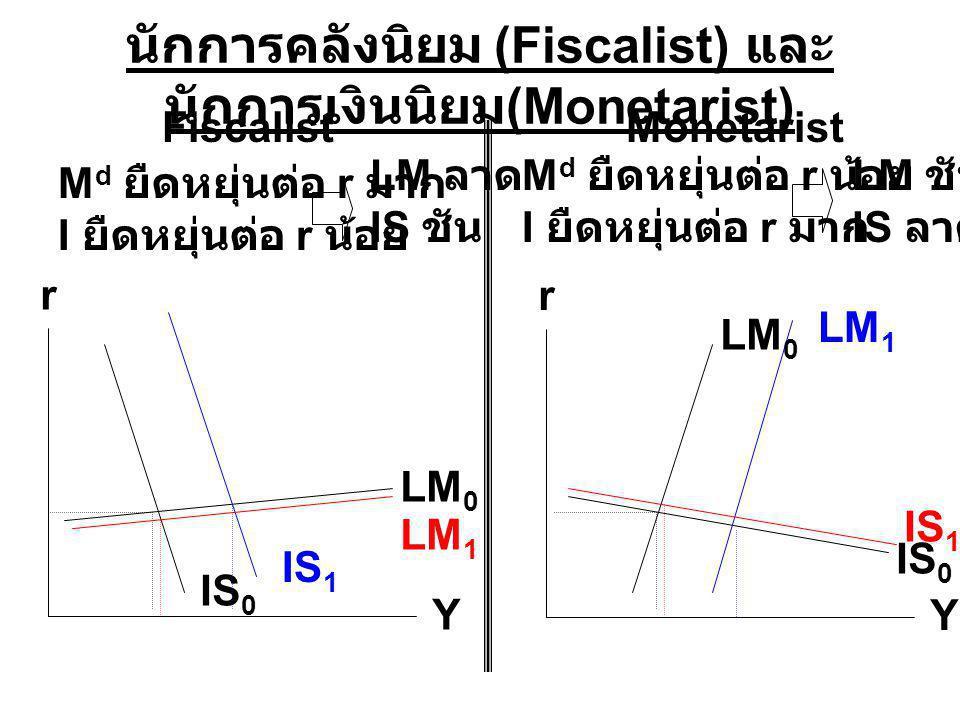 นักการคลังนิยม (Fiscalist) และ นักการเงินนิยม (Monetarist) M d ยืดหยุ่นต่อ r มาก I ยืดหยุ่นต่อ r น้อย FiscalistMonetarist M d ยืดหยุ่นต่อ r น้อย I ยืดหยุ่นต่อ r มาก LM ลาด IS ชัน LM ชัน IS ลาด r Y r Y LM 0 IS 0 IS 1 IS 0 LM 0 LM 1 IS 1 LM 1