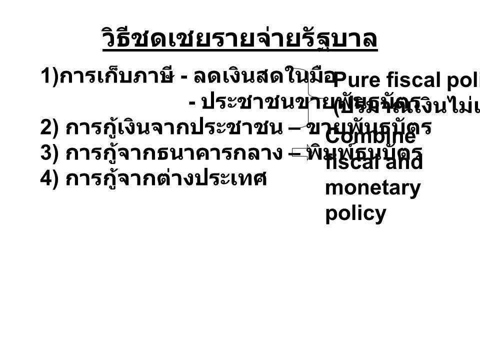วิธีชดเชยรายจ่ายรัฐบาล 1) การเก็บภาษี - ลดเงินสดในมือ - ประชาชนขายพันธบัตร 2) การกู้เงินจากประชาชน – ขายพันธบัตร 3) การกู้จากธนาคารกลาง – พิมพ์ธนบัตร 4) การกู้จากต่างประเทศ Pure fiscal policy ( ปริมาณเงินไม่เปลี่ยน ) Combine fiscal and monetary policy