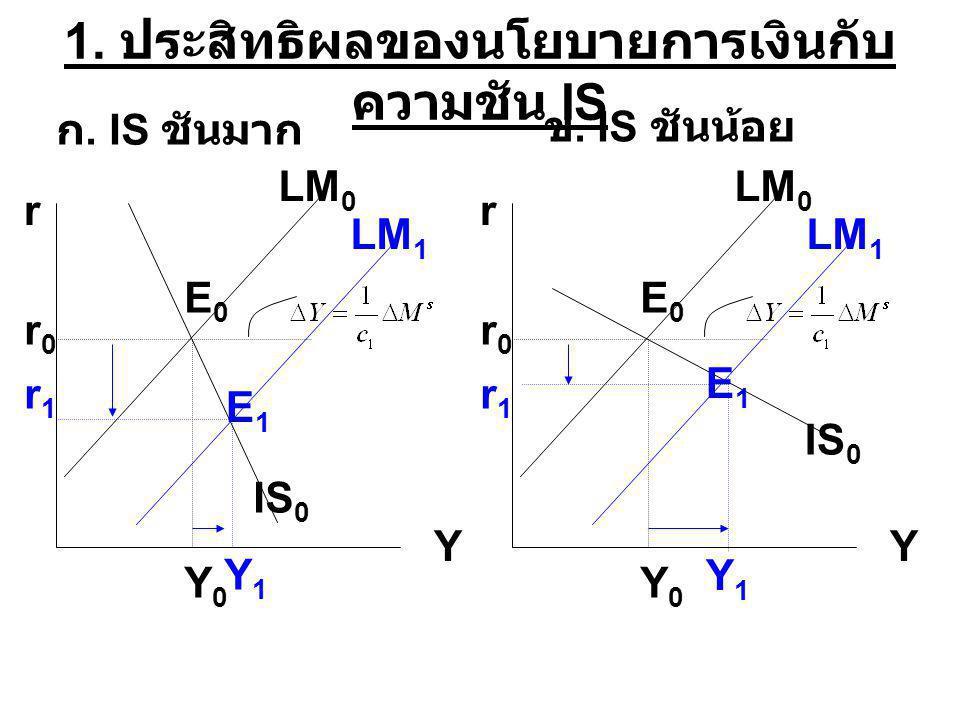 1. ประสิทธิผลของนโยบายการเงินกับ ความชัน IS r Y IS 0 LM 0 LM 1 ก. IS ชันมาก r0r0 E0E0 E1E1 r1r1 ข. IS ชันน้อย Y0Y0 Y1Y1 r Y IS 0 LM 0 LM 1 r0r0 E0E0 E