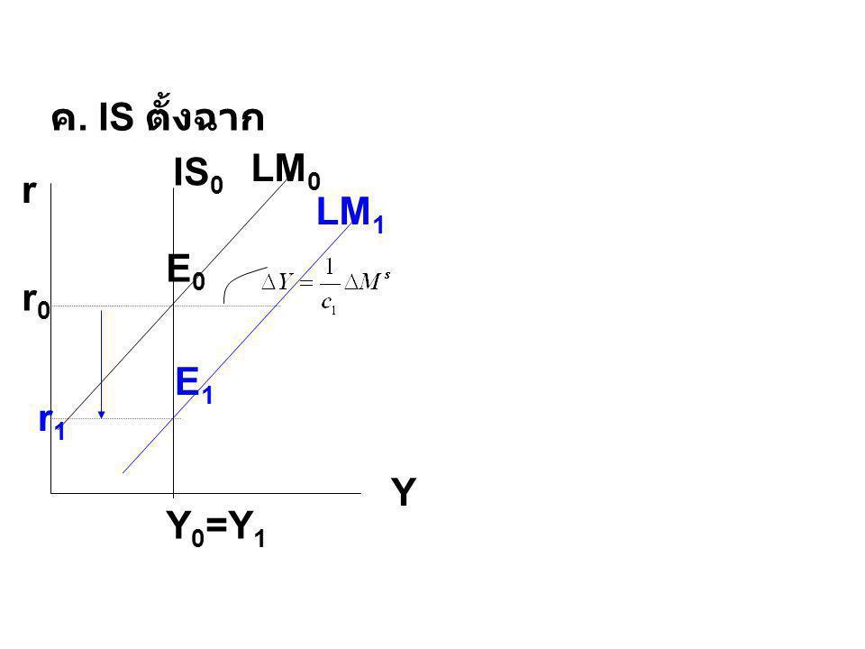 r Y LM 0 LM 1 ค. IS ตั้งฉาก r0r0 E0E0 E1E1 r1r1 Y 0 =Y 1 IS 0
