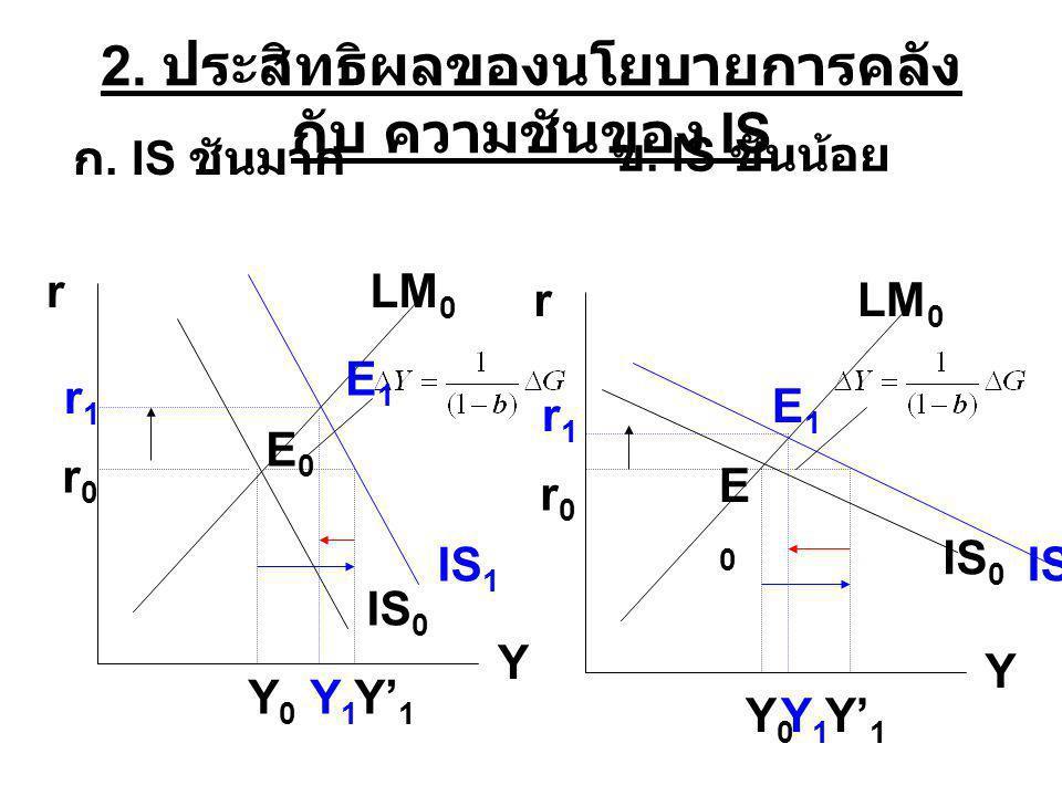 2. ประสิทธิผลของนโยบายการคลัง กับ ความชันของ IS r Y IS 0 LM 0 IS 1 r Y LM 0 IS 0 IS 1 Y0Y0 Y' 1 Y1Y1 Y0Y0 Y1Y1 r0r0 r1r1 r0r0 r1r1 ก. IS ชันมาก ข. IS