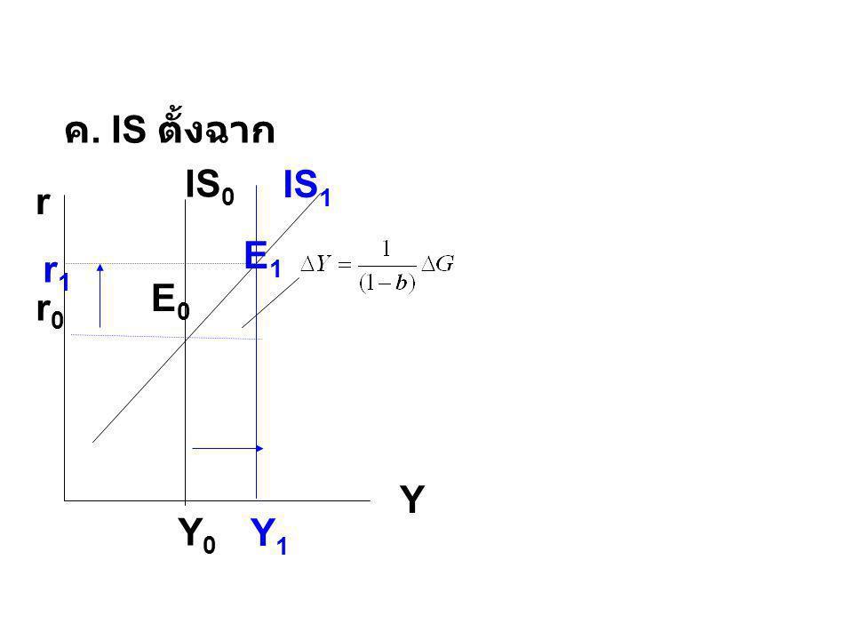 3.ประสิทธิผลของนโยบายการเงินกับ ความชัน LM r Y IS 0 LM 0 LM 1 ก.
