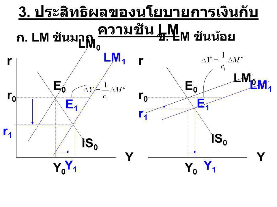 3. ประสิทธิผลของนโยบายการเงินกับ ความชัน LM r Y IS 0 LM 0 LM 1 ก. LM ชันมาก r0r0 E0E0 E1E1 r1r1 ข. LM ชันน้อย Y0Y0 Y1Y1 r Y LM 0 LM 1 r0r0 E0E0 E1E1 r