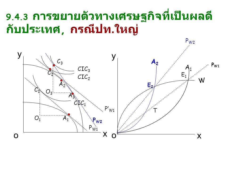 y x y x oo P W1 O1O1 A1A1 CIC 2 C1C1 E2E2 P' W1 CIC 1 E1E1 O3O3 A2A2 C2C2 P W2 CIC 3 C3C3 A3A3 A1A1 W P W1 P W2 T A2A2 9.4.3 การขยายตัวทางเศรษฐกิจที่เป็นผลดี กับประเทศ, กรณีปท.