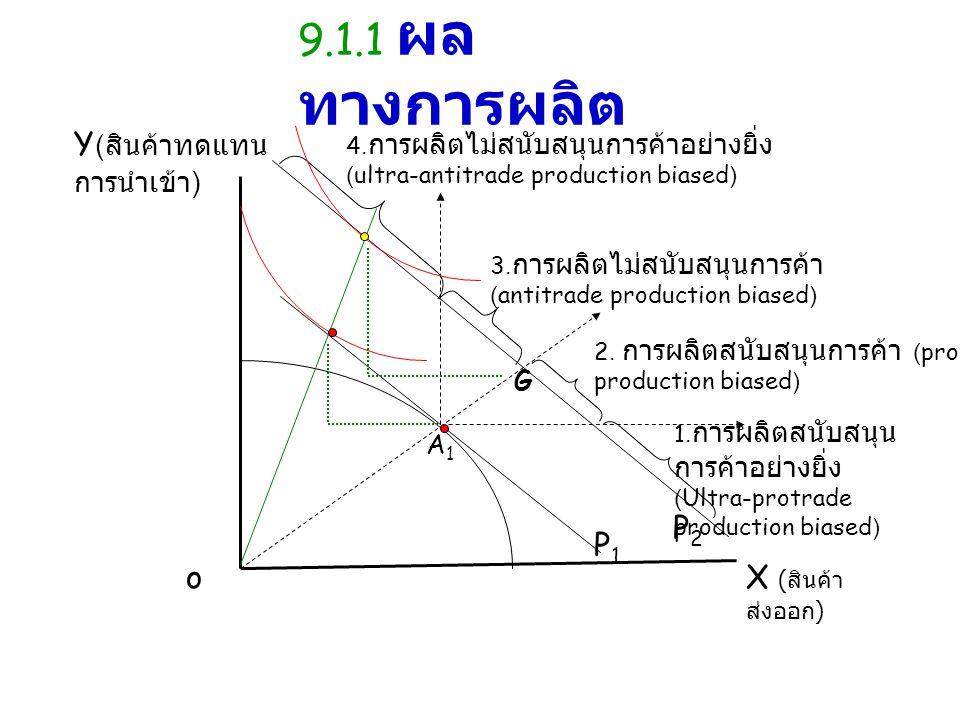 oX ( สินค้า ส่งออก ) Y ( สินค้าทดแทน การนำเข้า ) P2P2 P1P1 G A1A1 3. การผลิตไม่สนับสนุนการค้า (antitrade production biased) 2. การผลิตสนับสนุนการค้า (