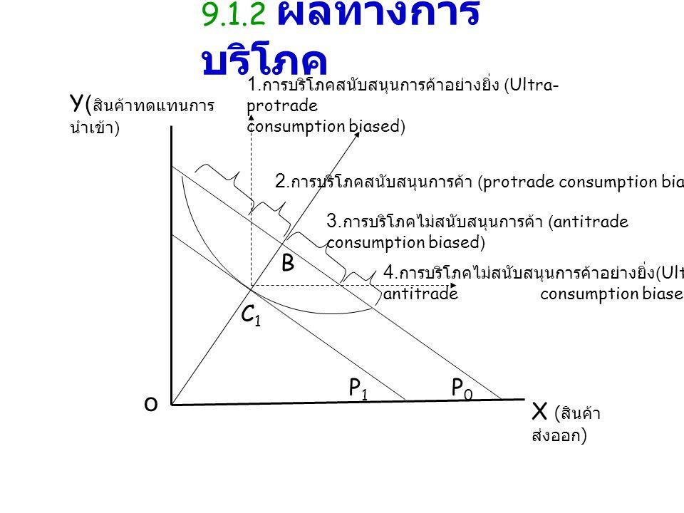 Y( สินค้าทดแทนการ นำเข้า ) X ( สินค้า ส่งออก ) P0P0 P1P1 o B C1C1 4. การบริโภคไม่สนับสนุนการค้าอย่างยิ่ง (Ultra- antitrade consumption biased) 1. การบ