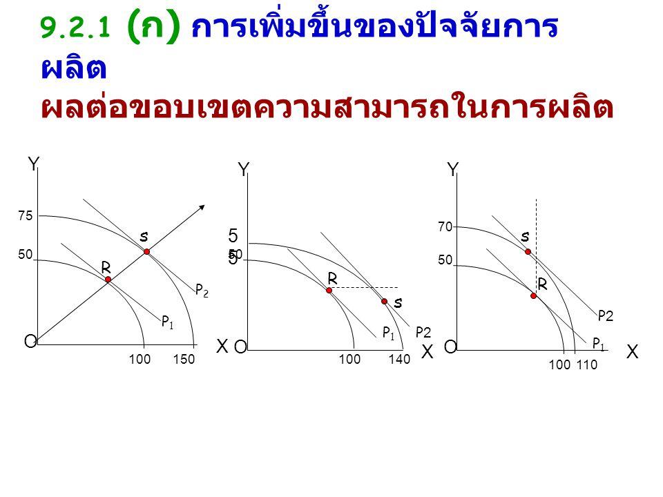 Y O X Y O X Y O X 50 100 150 75 P1P1 P2P2 50 100 50 100 P1P1 P1P1 R s R R s 110 1405 P2P2 70 s P2P2 9.2.1 ( ก ) การเพิ่มขึ้นของปัจจัยการ ผลิต ผลต่อขอบเขตความสามารถในการผลิต