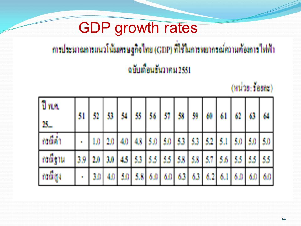14 GDP growth rates