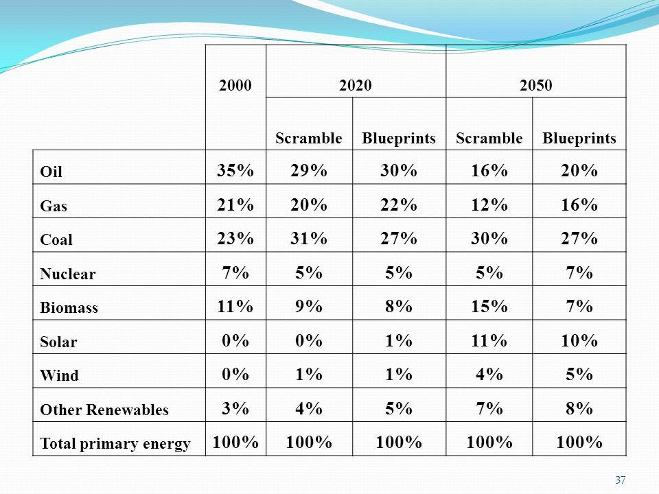 37 200020202050 ScrambleBlueprintsScrambleBlueprints Oil 35%29%30%16%20% Gas 21%20%22%12%16% Coal 23%31%27%30%27% Nuclear 7%5% 7% Biomass 11%9%8%15%7%