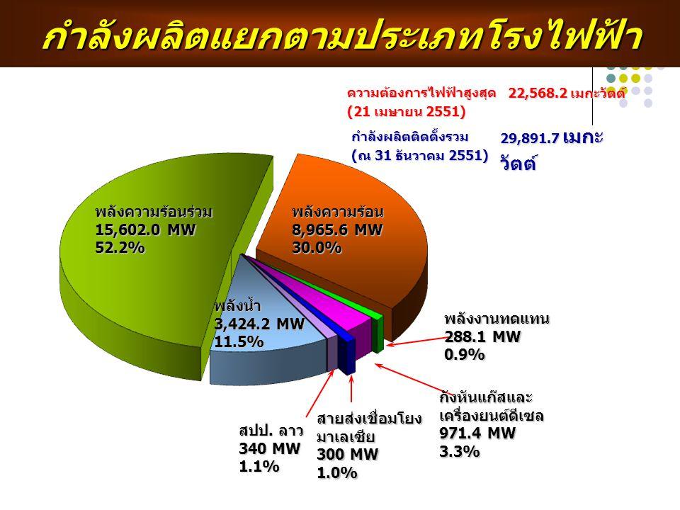 กำลังผลิตแยกตามประเภทโรงไฟฟ้าความต้องการไฟฟ้าสูงสุด (21 เมษายน 2551) 22,568.2 เมกะวัตต์ กำลังผลิตติดตั้งรวม (ณ 31 ธันวาคม 2551) 29,891.7 เมกะ วัตต์ พล