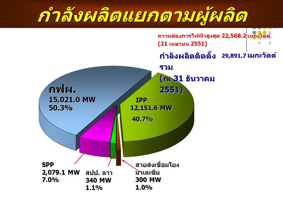 กำลังผลิตแยกตามผู้ผลิต กฟผ. 15,021.0 MW 50.3% IPP 12,151.6 MW IPP 12,151.6 MW 40.7% 40.7% SPP 2,079.1 MW 7.0% สายส่งเชื่อมโยง มาเลเซีย 300 MW 1.0% สปป