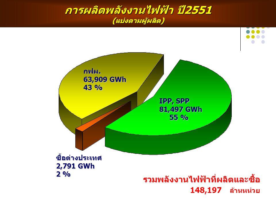 การผลิตพลังงานไฟฟ้า ปี2551 (แบ่งตามผู้ผลิต)รวมพลังงานไฟฟ้าที่ผลิตและซื้อ 148,197 ล้านหน่วย IPP, SPP 81,497 GWh 55 % 55 % กฟผ. 63,909 GWh 43 % ซื้อต่าง