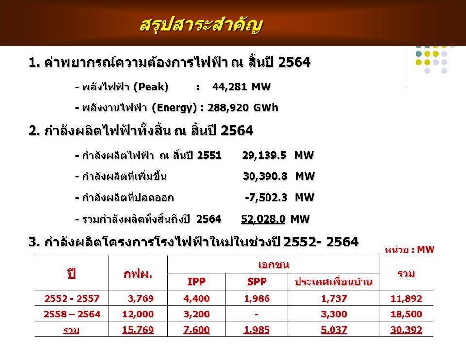 สรุปสาระสำคัญ สรุปสาระสำคัญ 1. ค่าพยากรณ์ความต้องการไฟฟ้า ณ สิ้นปี 2564 - พลังไฟฟ้า (Peak) : 44,281 MW - พลังงานไฟฟ้า (Energy) : 288,920 GWh 2. กำลังผ