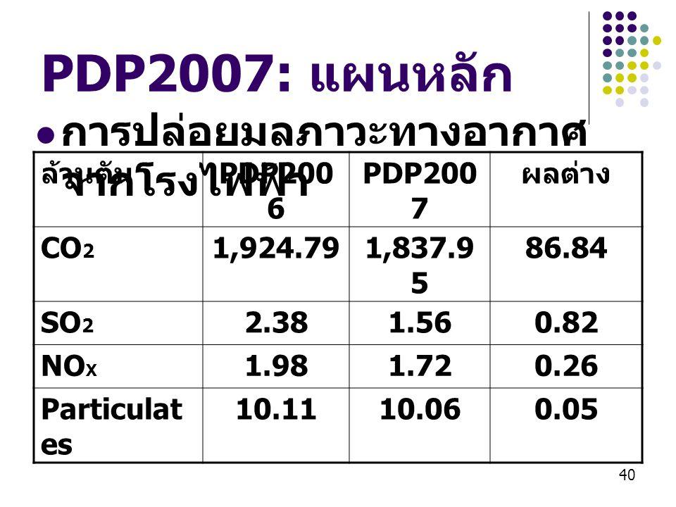 40 PDP2007: แผนหลัก  การปล่อยมลภาวะทางอากาศ จากโรงไฟฟ้า ล้านตัน PDP200 6 PDP200 7 ผลต่าง CO 2 1,924.791,837.9 5 86.84 SO 2 2.381.560.82 NO X 1.981.72