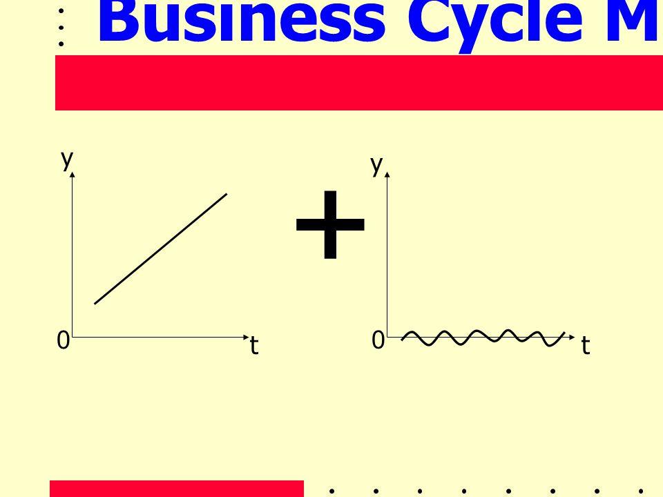 + y t 0 y 0 t Business Cycle Model (2)