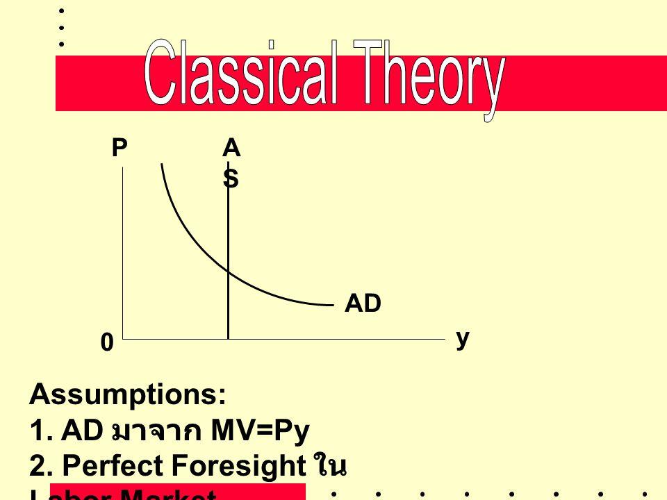 ASAS AD P y 0 Assumptions: 1. AD มาจาก MV=Py 2. Perfect Foresight ใน Labor Market