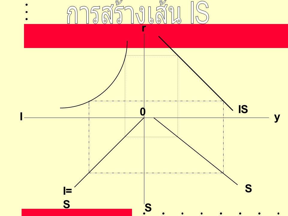 r yI S IS I= S S 0