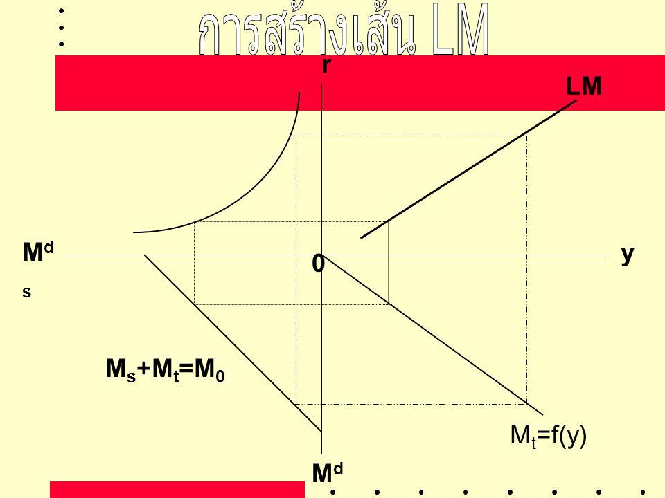 yMdsMds MdtMdt r LM 0 M s +M t =M 0 M t =f(y)