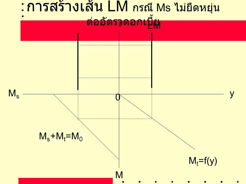 การสร้างเส้น LM กรณี Ms ไม่ยืดหยุ่น ต่ออัตราดอกเบี้ย yMsMs MtMt r 0 LM M s +M t =M 0 M t =f(y)
