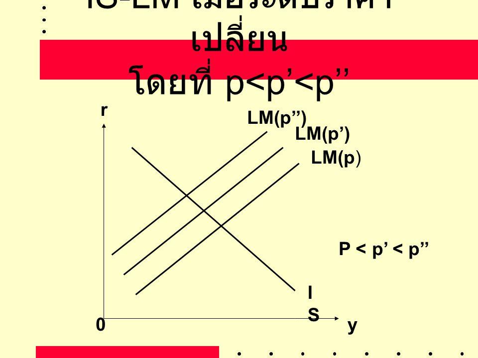 IS-LM เมื่อระดับราคา เปลี่ยน โดยที่ p<p'<p'' r 0y ISIS LM(p) LM(p') LM(p'') P < p' < p''