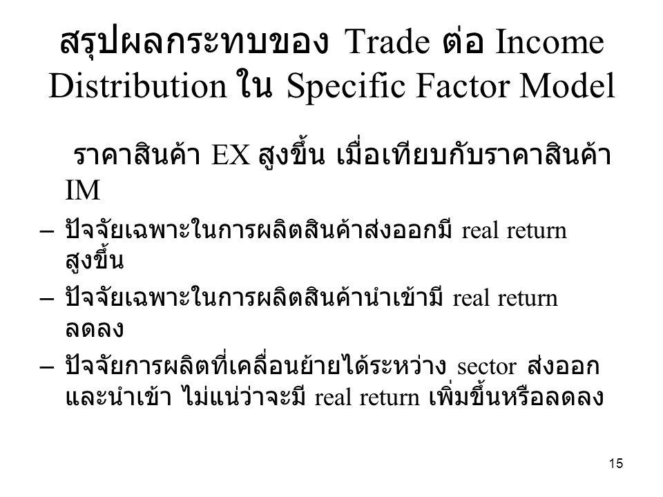 สรุปผลกระทบของ Trade ต่อ Income Distribution ใน Specific Factor Model ราคาสินค้า EX สูงขึ้น เมื่อเทียบกับราคาสินค้า IM – ปัจจัยเฉพาะในการผลิตสินค้าส่งออกมี real return สูงขึ้น – ปัจจัยเฉพาะในการผลิตสินค้านำเข้ามี real return ลดลง – ปัจจัยการผลิตที่เคลื่อนย้ายได้ระหว่าง sector ส่งออก และนำเข้า ไม่แน่ว่าจะมี real return เพิ่มขึ้นหรือลดลง 15