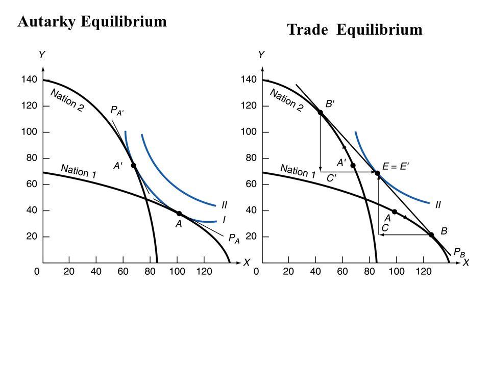 Heckscher-Ohlin Theorem เมื่อมีการค้า ประเทศหนึ่งๆจะส่งออกสินค้าที่ใช้ปัจจัย การผลิตที่ประเทศนั้นมีอยู่มาก ( ราคาถูกโดย เปรียบเทียบกับปัจจัยการผลิตอื่น ) เป็นปัจจัยการ ผลิตที่สำคัญ ในขณะที่จะนำเข้าสินค้าที่ใช้ปัจจัย การผลิตที่ประเทศนั้นมีอยู่น้อย ( ราคาแพงโดย เปรียบเทียบกับปัจจัยการผลิตอื่น ) เป็นปัจจัยการ ผลิตที่สำคัญ ดังนั้น Capital-rich country ส่งออก Capital-intensive goods นำเข้า Labor-intensive goods