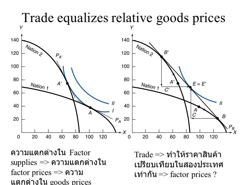 Trade equalizes relative goods prices ความแตกต่างใน Factor supplies => ความแตกต่างใน factor prices => ความ แตกต่างใน goods prices Trade => ทำให้ราคาสิ